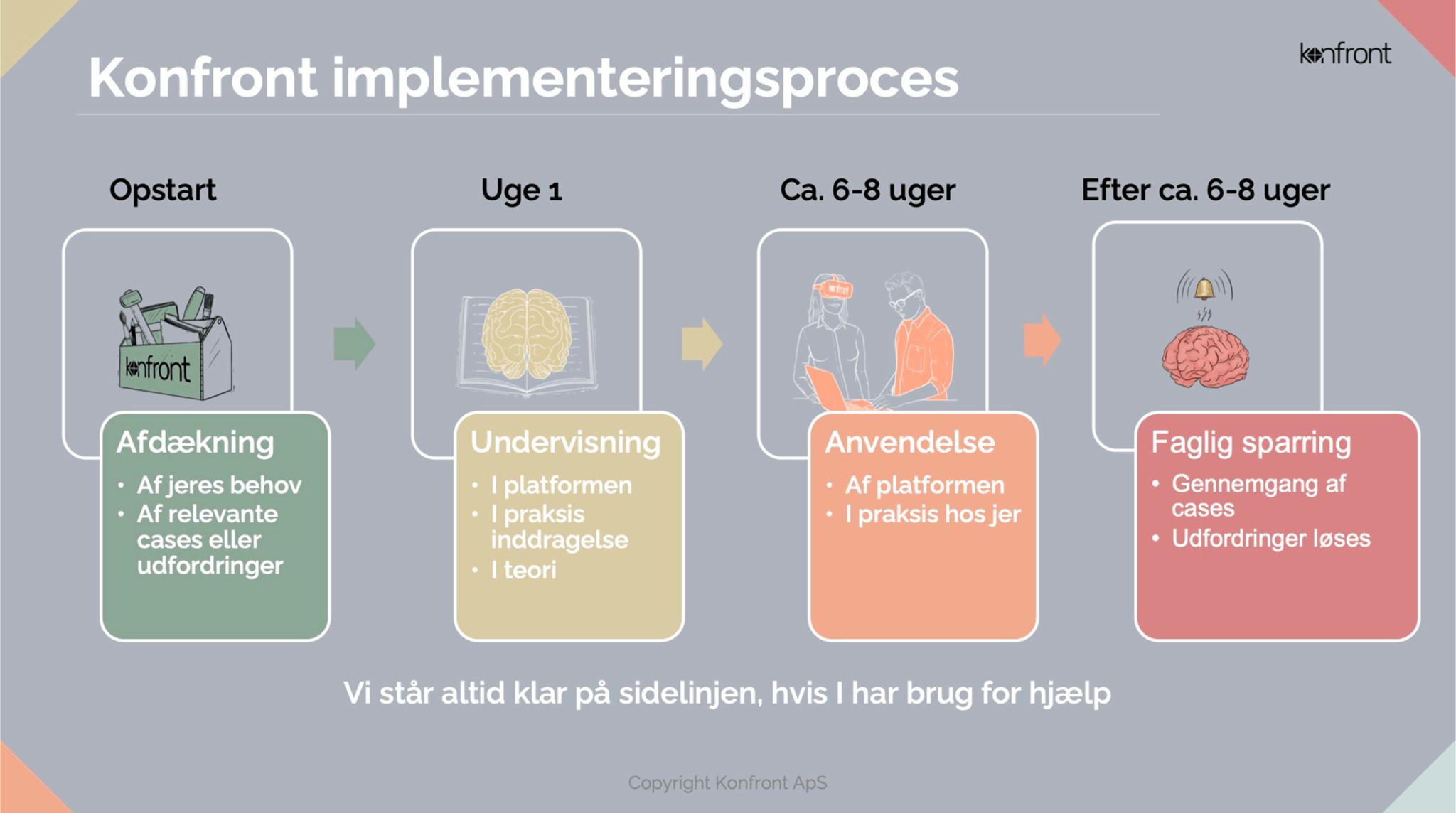 implementeringsproces konfront vangeleddet implementering velfærdsteknologi